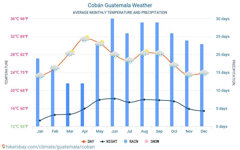 Cobán - Gjennomsnittlig månedlig temperaturen og været 2015 - 2019 Gjennomsnittstemperaturen i Cobán gjennom årene. Gjennomsnittlige været i Cobán, Guatemala.