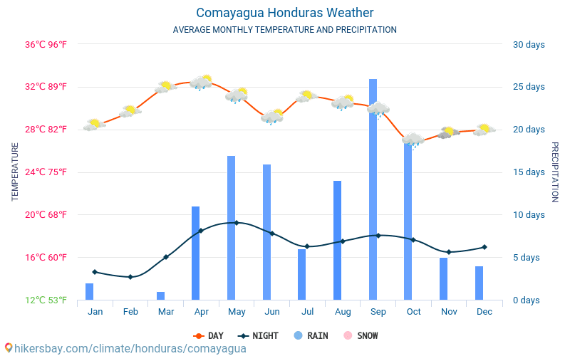 Comayagua - Average Monthly temperatures and weather 2015 - 2018 Average temperature in Comayagua over the years. Average Weather in Comayagua, Honduras.