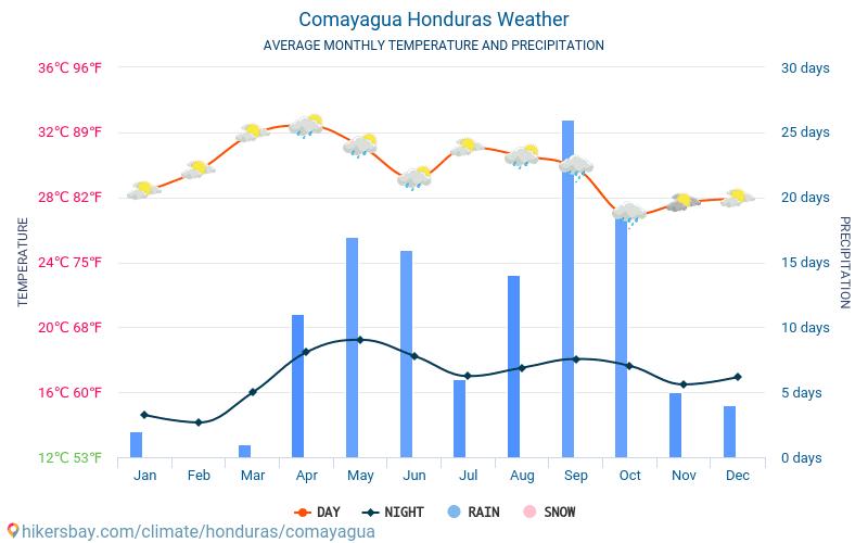Comayagua - Clima e temperature medie mensili 2015 - 2019 Temperatura media in Comayagua nel corso degli anni. Tempo medio a Comayagua, Honduras.