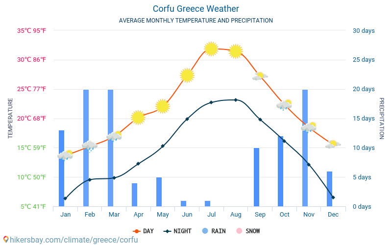 Corfu - Average Monthly temperatures and weather 2015 - 2019 Average temperature in Corfu over the years. Average Weather in Corfu, Greece.