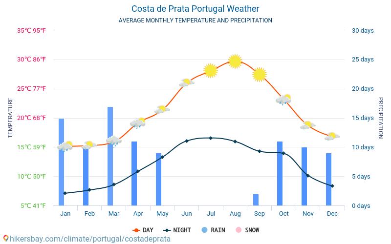 Costa de Prata - Average Monthly temperatures and weather 2015 - 2018 Average temperature in Costa de Prata over the years. Average Weather in Costa de Prata, Portugal.