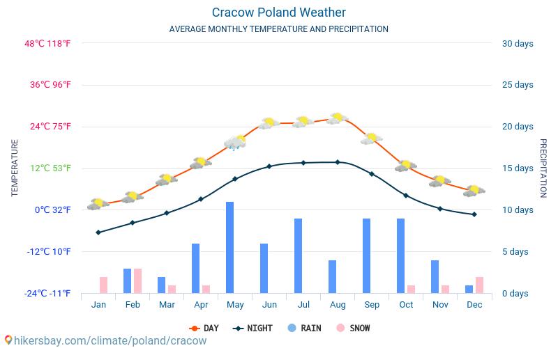 Krakova - Keskimääräiset kuukausi lämpötilat ja sää 2015 - 2018 Keskilämpötila Krakova vuoden aikana. Keskimääräinen Sää Krakova, Puola.