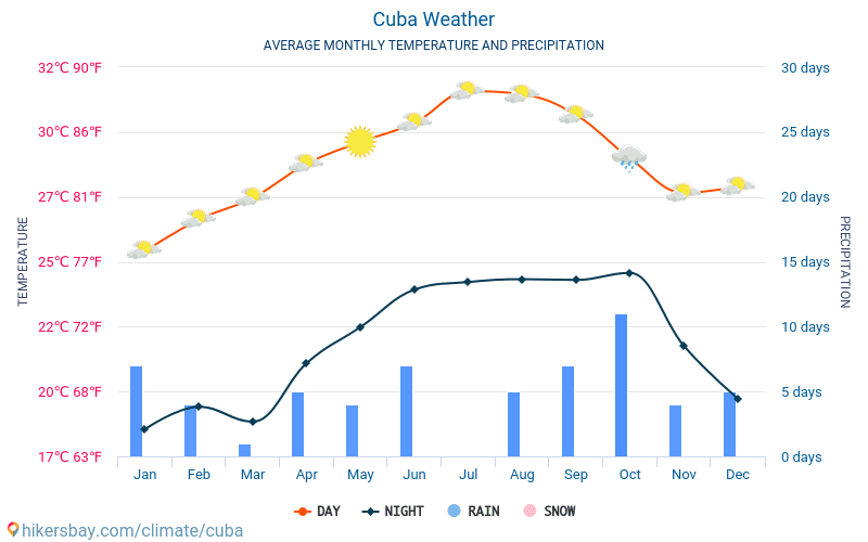 Cuba - Average Monthly temperatures and weather 2015 - 2018 Average temperature in Cuba over the years. Average Weather in Cuba.