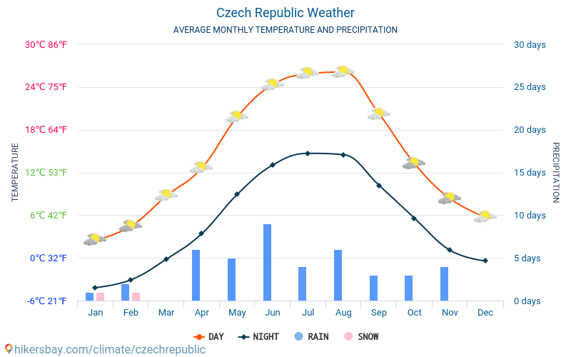 Czech Republic - Average Monthly temperatures and weather 2015 - 2018 Average temperature in Czech Republic over the years. Average Weather in Czech Republic.