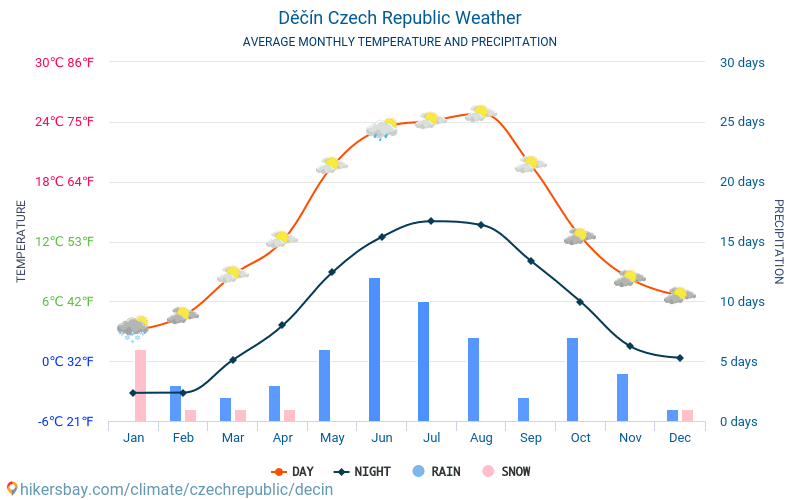 Děčín - Average Monthly temperatures and weather 2015 - 2018 Average temperature in Děčín over the years. Average Weather in Děčín, Czech Republic.