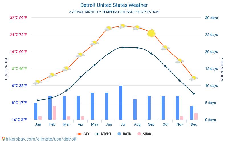 Detroit - Průměrné měsíční teploty a počasí 2015 - 2020 Průměrná teplota v Detroit v letech. Průměrné počasí v Detroit, Spojené státy americké.