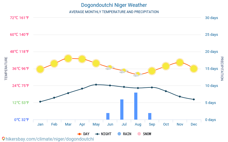 Dogondoutchi - Average Monthly temperatures and weather 2015 - 2018 Average temperature in Dogondoutchi over the years. Average Weather in Dogondoutchi, Niger.