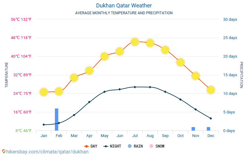 Dukhan - Average Monthly temperatures and weather 2015 - 2018 Average temperature in Dukhan over the years. Average Weather in Dukhan, Qatar.