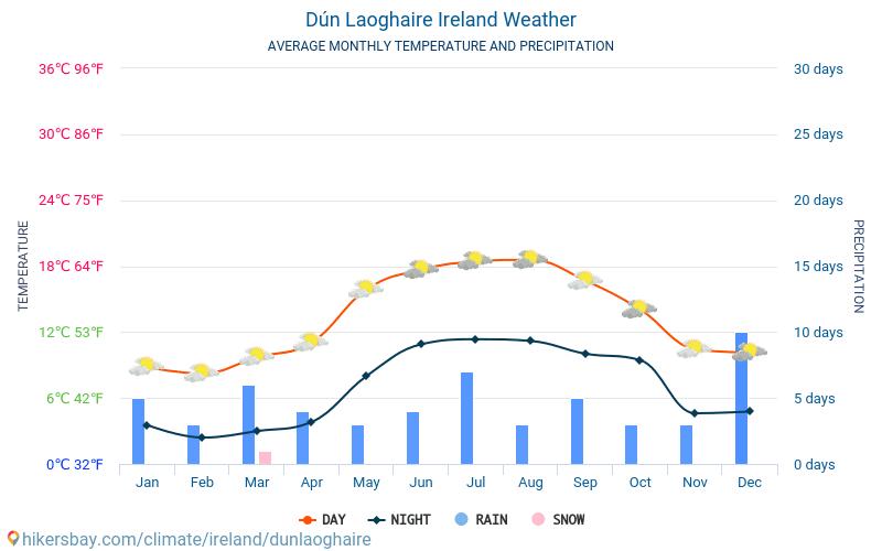 Dún Laoghaire - Keskimääräiset kuukausi lämpötilat ja sää 2015 - 2018 Keskilämpötila Dún Laoghaire vuoden aikana. Keskimääräinen Sää Dún Laoghaire, Irlanti.