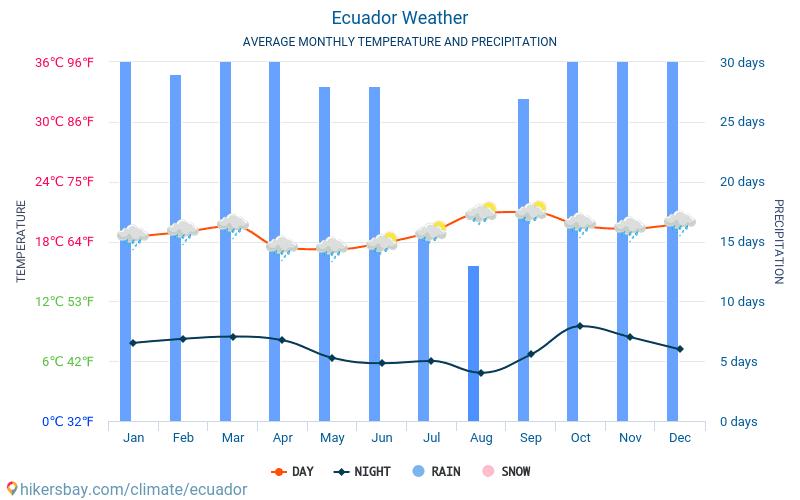 Ecuador - Average Monthly temperatures and weather 2015 - 2018 Average temperature in Ecuador over the years. Average Weather in Ecuador.