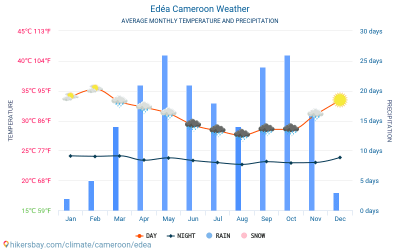 Edéa - Average Monthly temperatures and weather 2015 - 2018 Average temperature in Edéa over the years. Average Weather in Edéa, Cameroon.