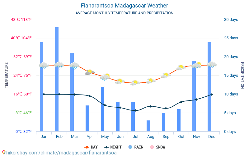 Fianarantsoa - Average Monthly temperatures and weather 2015 - 2019 Average temperature in Fianarantsoa over the years. Average Weather in Fianarantsoa, Madagascar.
