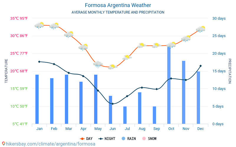 Formosa - Average Monthly temperatures and weather 2015 - 2018 Average temperature in Formosa over the years. Average Weather in Formosa, Argentina.