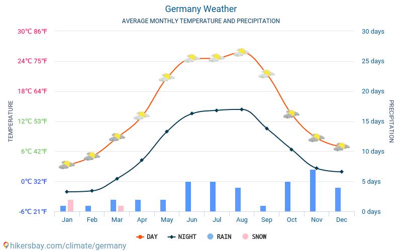 Germania - Clima e temperature medie mensili 2015 - 2018 Temperatura media in Germania nel corso degli anni. Tempo medio a Germania.