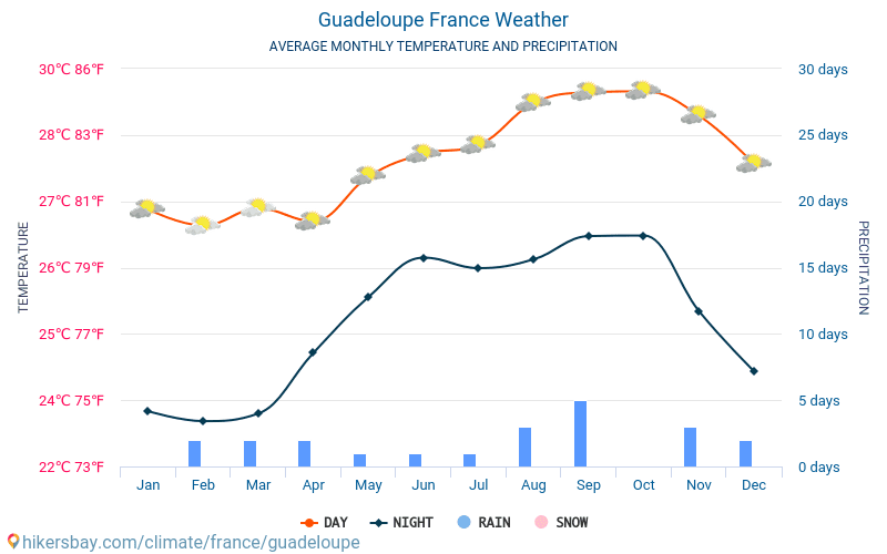 Guadeloupe - Average Monthly temperatures and weather 2015 - 2018 Average temperature in Guadeloupe over the years. Average Weather in Guadeloupe, France.