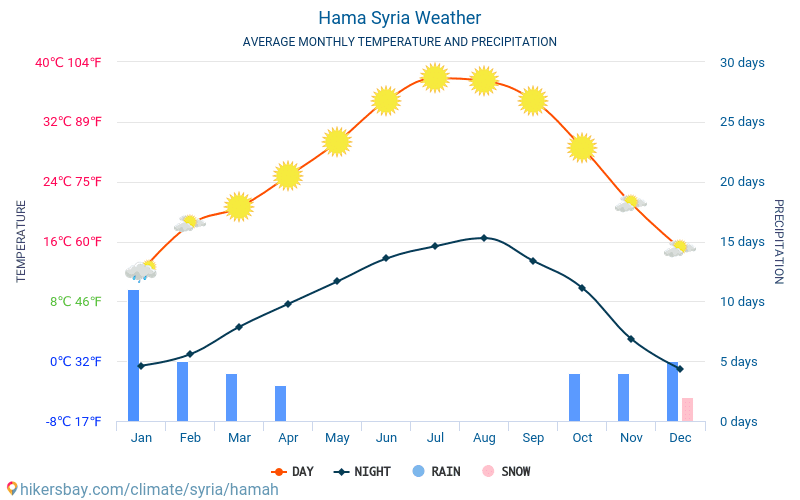 Hama - Clima e temperature medie mensili 2015 - 2018 Temperatura media in Hama nel corso degli anni. Tempo medio a Hama, Siria.