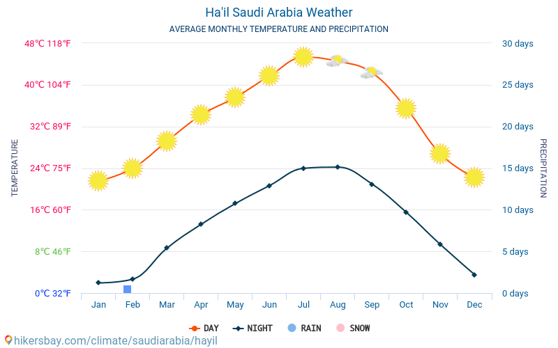 Ha'il - Average Monthly temperatures and weather 2015 - 2018 Average temperature in Ha'il over the years. Average Weather in Ha'il, Saudi Arabia.
