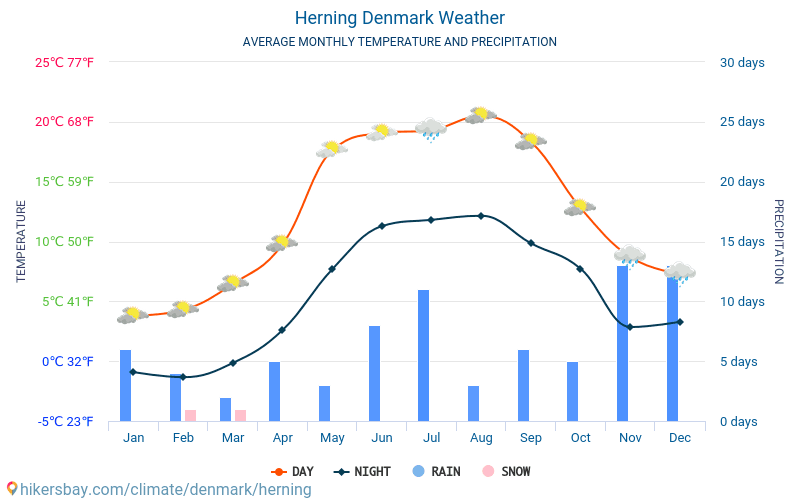 Herning - Average Monthly temperatures and weather 2015 - 2018 Average temperature in Herning over the years. Average Weather in Herning, Denmark.
