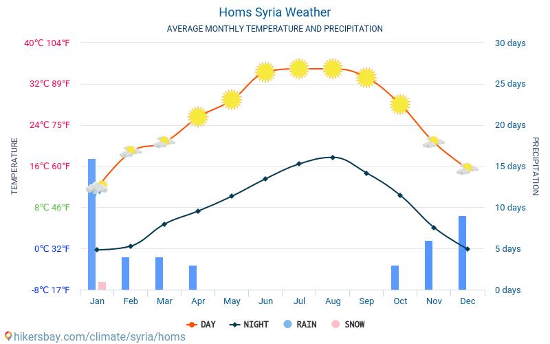 Хомс - Средните месечни температури и времето 2015 - 2018 Средната температура в Хомс през годините. Средно време в Хомс, Сирия.