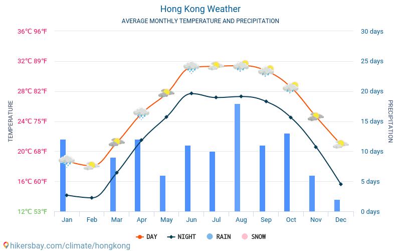 Honkonga - Mēneša vidējā temperatūra un laika 2015 - 2018 Vidējā temperatūra ir Honkonga pa gadiem. Vidējais laika Honkonga.