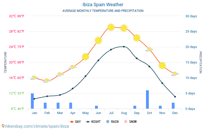 Ibiza - Average Monthly temperatures and weather 2015 - 2018 Average temperature in Ibiza over the years. Average Weather in Ibiza, Spain.