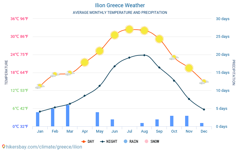 Ilion - Gennemsnitlige månedlige temperatur og vejr 2015 - 2019 Gennemsnitstemperatur i Ilion gennem årene. Gennemsnitlige vejr i Ilion, Grækenland.