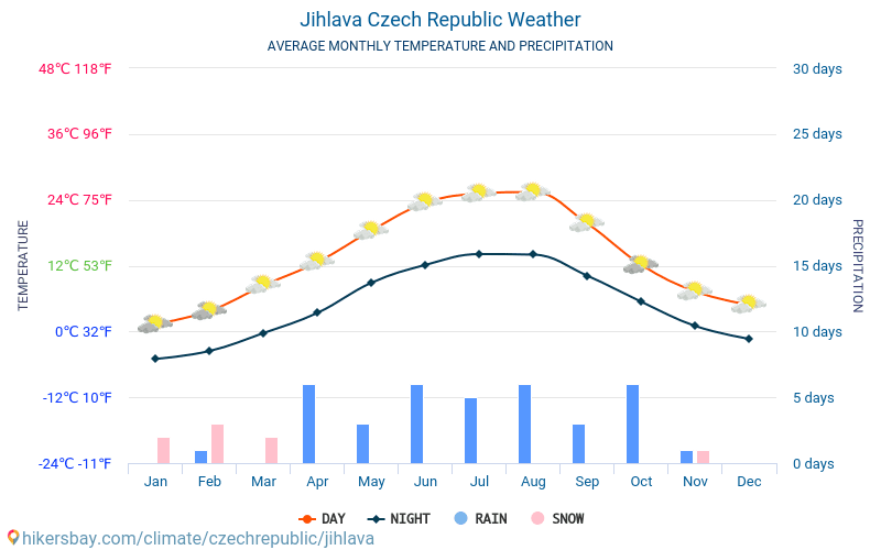 Jihlava - Average Monthly temperatures and weather 2015 - 2018 Average temperature in Jihlava over the years. Average Weather in Jihlava, Czech Republic.