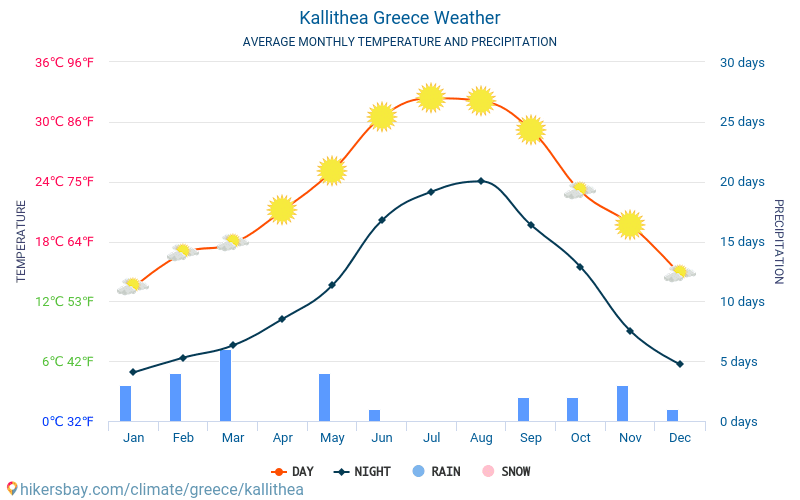Kallithea - Average Monthly temperatures and weather 2015 - 2018 Average temperature in Kallithea over the years. Average Weather in Kallithea, Greece.