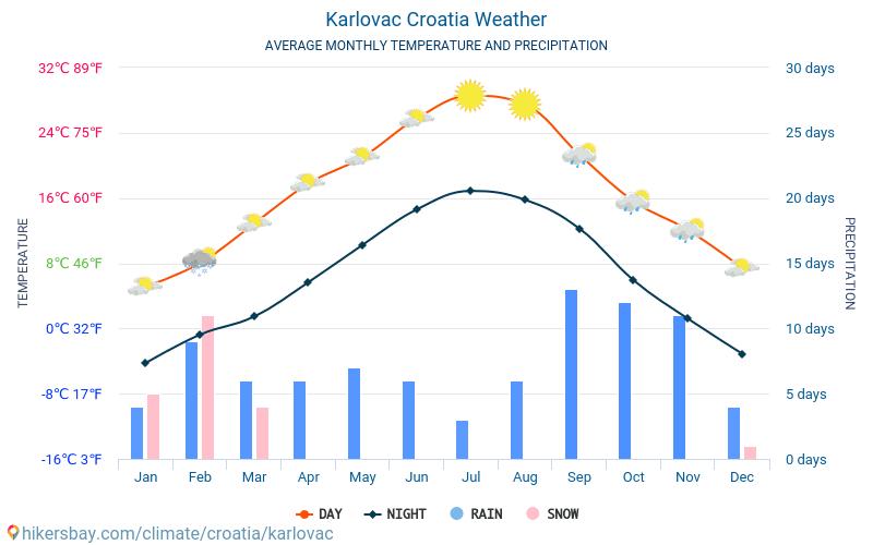 Karlovac - Genomsnittliga månatliga temperaturer och väder 2015 - 2018 Medeltemperaturen i Karlovac under åren. Genomsnittliga vädret i Karlovac, Kroatien.