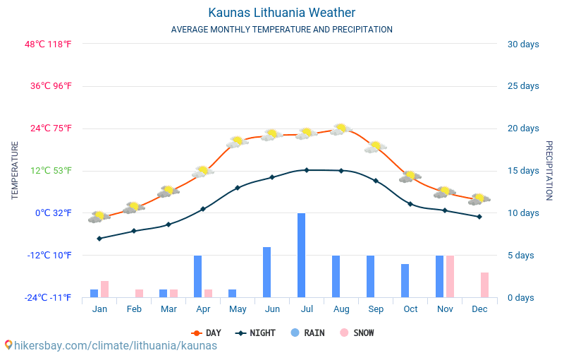 Kaunas - Average Monthly temperatures and weather 2015 - 2018 Average temperature in Kaunas over the years. Average Weather in Kaunas, Lithuania.