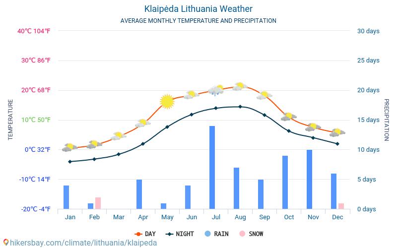 Klaipėda - Átlagos havi hőmérséklet és időjárás 2015 - 2018 Klaipėda Átlagos hőmérséklete az évek során. Átlagos Időjárás Klaipėda, Litvánia.