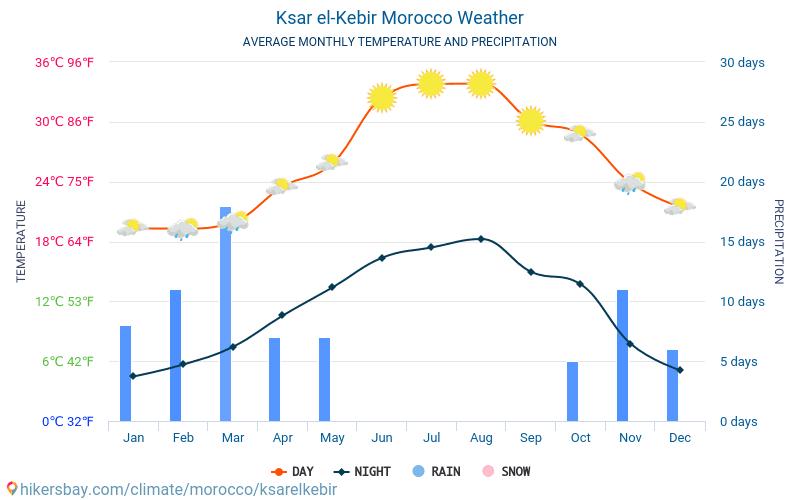 Ksar el-Kebir - Average Monthly temperatures and weather 2015 - 2018 Average temperature in Ksar el-Kebir over the years. Average Weather in Ksar el-Kebir, Morocco.