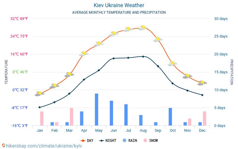 Kiova - Keskimääräiset kuukausi lämpötilat ja sää 2015 - 2018 Keskilämpötila Kiova vuoden aikana. Keskimääräinen Sää Kiova, Ukraina.