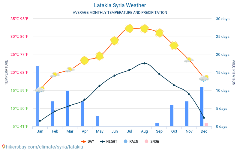 Latakia - Average Monthly temperatures and weather 2015 - 2018 Average temperature in Latakia over the years. Average Weather in Latakia, Syria.