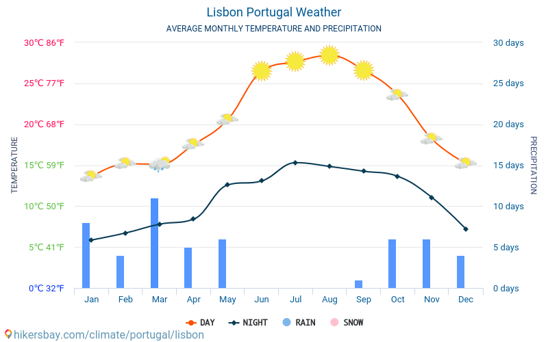 Lisbon - Average Monthly temperatures and weather 2015 - 2018 Average temperature in Lisbon over the years. Average Weather in Lisbon, Portugal.