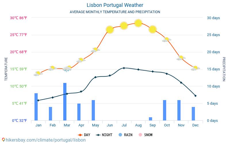 Lissabon - Gennemsnitlige månedlige temperatur og vejr 2015 - 2018 Gennemsnitstemperatur i Lissabon gennem årene. Gennemsnitlige vejr i Lissabon, Portugal.