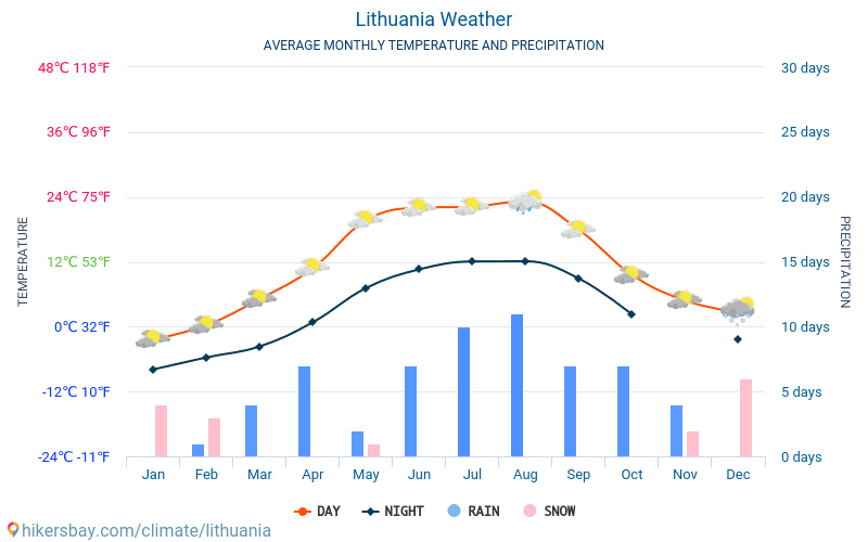 Lithuania - Average Monthly temperatures and weather 2015 - 2018 Average temperature in Lithuania over the years. Average Weather in Lithuania.