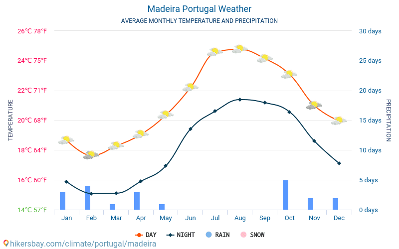 Madeira - Average Monthly temperatures and weather 2015 - 2018 Average temperature in Madeira over the years. Average Weather in Madeira, Portugal.