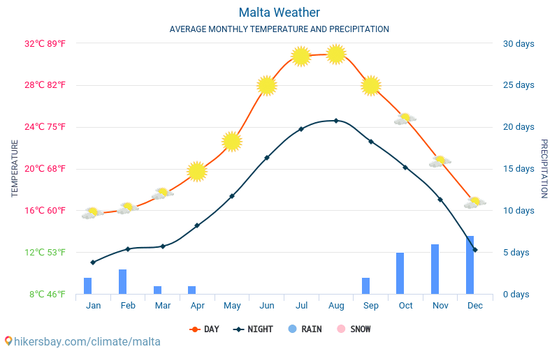 Malta - Average Monthly temperatures and weather 2015 - 2018 Average temperature in Malta over the years. Average Weather in Malta.