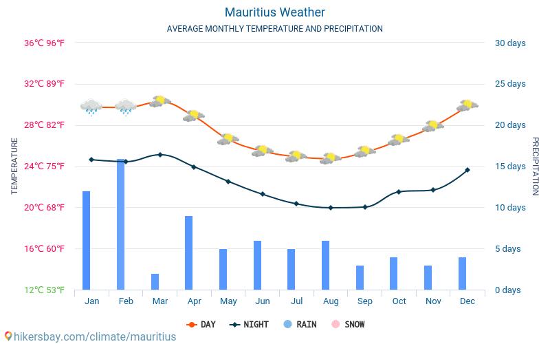 Mauritius - Monatliche Durchschnittstemperaturen und Wetter 2015 - 2019 Durchschnittliche Temperatur im Mauritius im Laufe der Jahre. Durchschnittliche Wetter in Mauritius.