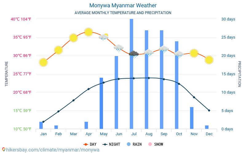 Monywa - Monatliche Durchschnittstemperaturen und Wetter 2015 - 2018 Durchschnittliche Temperatur im Monywa im Laufe der Jahre. Durchschnittliche Wetter in Monywa, Myanmar.