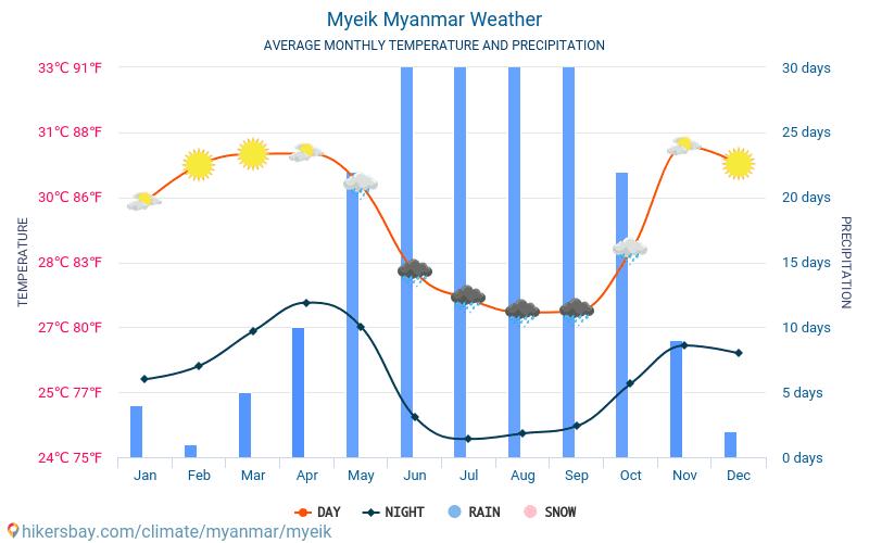 Myeik - Genomsnittliga månatliga temperaturer och väder 2015 - 2019 Medeltemperaturen i Myeik under åren. Genomsnittliga vädret i Myeik, Burma.