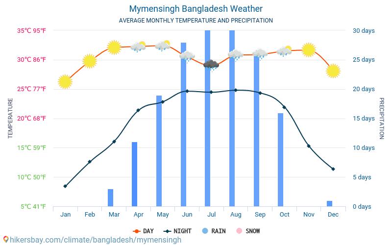 Маймансингх - Среднемесячные значения температуры и Погода 2015 - 2019 Средняя температура в Маймансингх с годами. Средняя Погода в Маймансингх, Бангладеш.