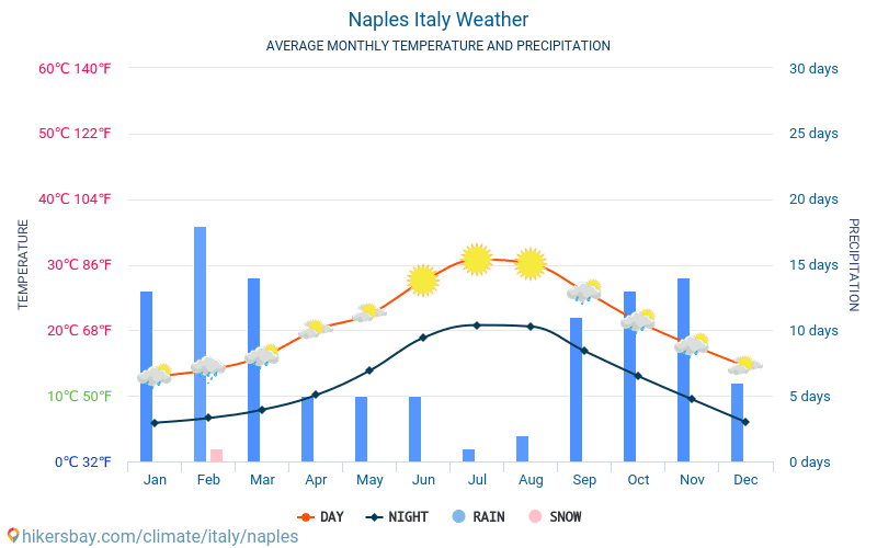 Naples - Average Monthly temperatures and weather 2015 - 2018 Average temperature in Naples over the years. Average Weather in Naples, Italy.