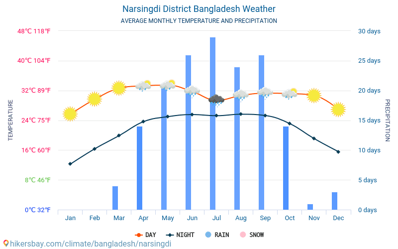 Narsingdi - ממוצעי טמפרטורות חודשיים ומזג אוויר 2015 - 2018 טמפ ממוצעות Narsingdi השנים. מזג האוויר הממוצע ב- Narsingdi, בנגלדש.