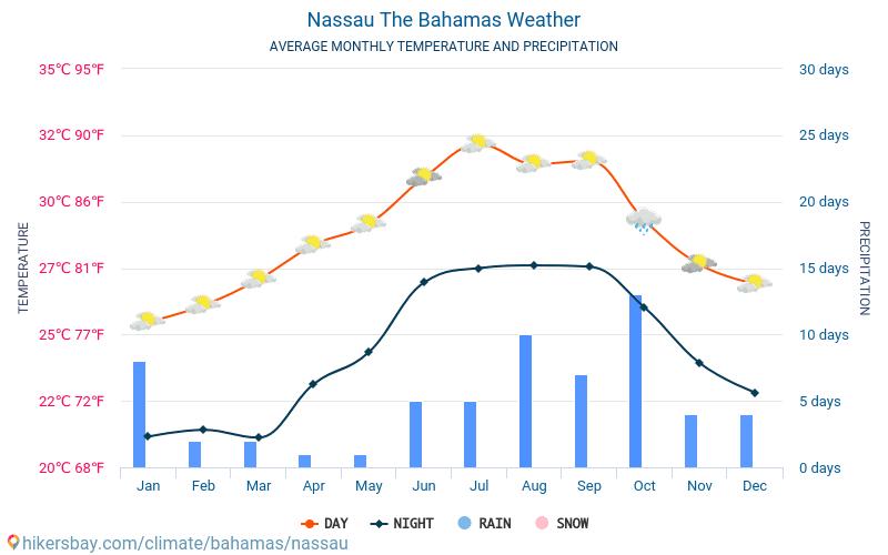 Nasáu - Clima y temperaturas medias mensuales 2015 - 2019 Temperatura media en Nasáu sobre los años. Tiempo promedio en Nasáu, Bahamas.