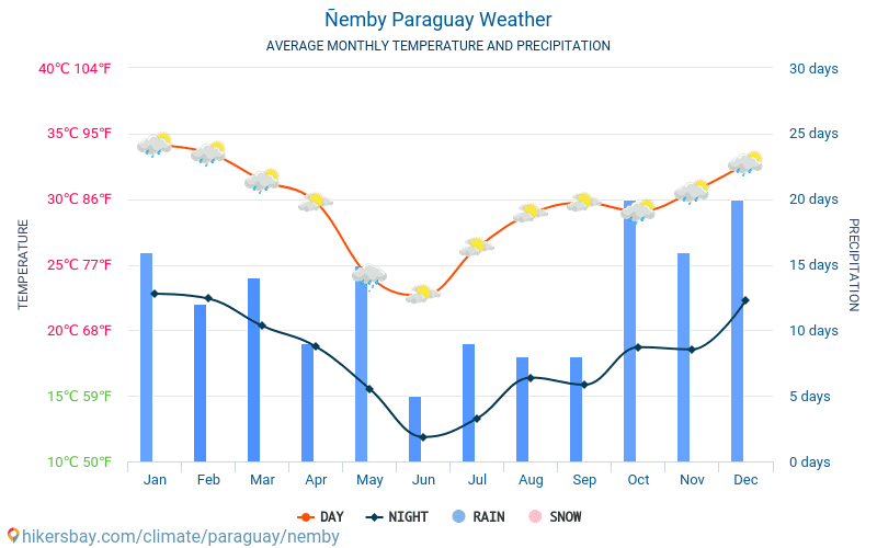 Ñemby - Average Monthly temperatures and weather 2015 - 2018 Average temperature in Ñemby over the years. Average Weather in Ñemby, Paraguay.