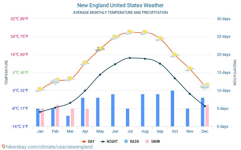 New England - Genomsnittliga månatliga temperaturer och väder 2015 - 2019 Medeltemperaturen i New England under åren. Genomsnittliga vädret i New England, USA.