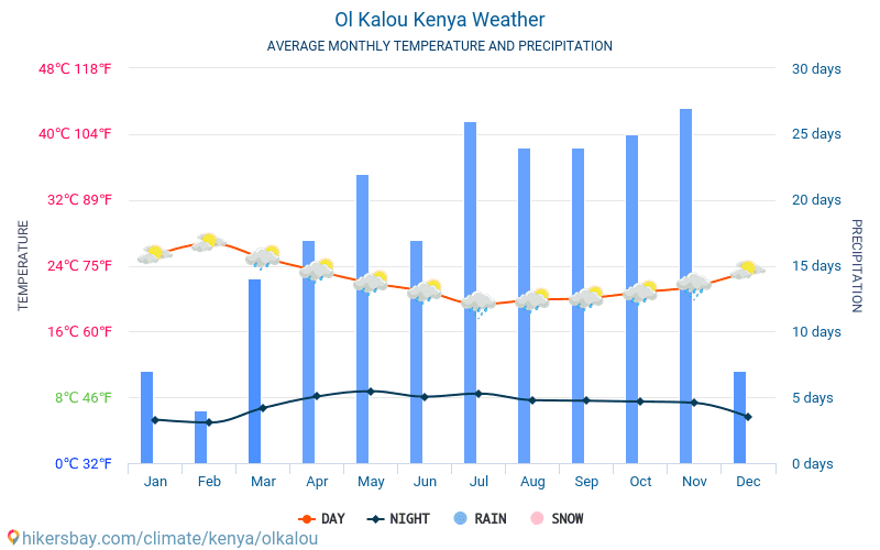 Ol Kalou - Average Monthly temperatures and weather 2015 - 2018 Average temperature in Ol Kalou over the years. Average Weather in Ol Kalou, Kenya.