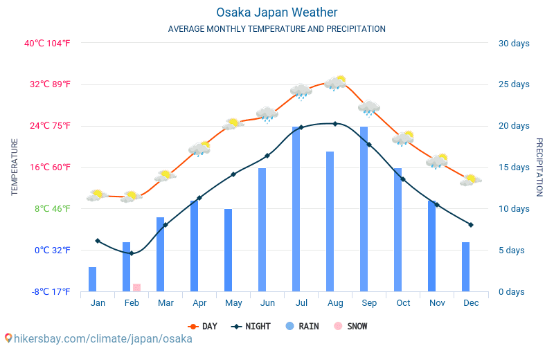 אוסקה - ממוצעי טמפרטורות חודשיים ומזג אוויר 2015 - 2018 טמפ ממוצעות אוסקה השנים. מזג האוויר הממוצע ב- אוסקה, יפן.
